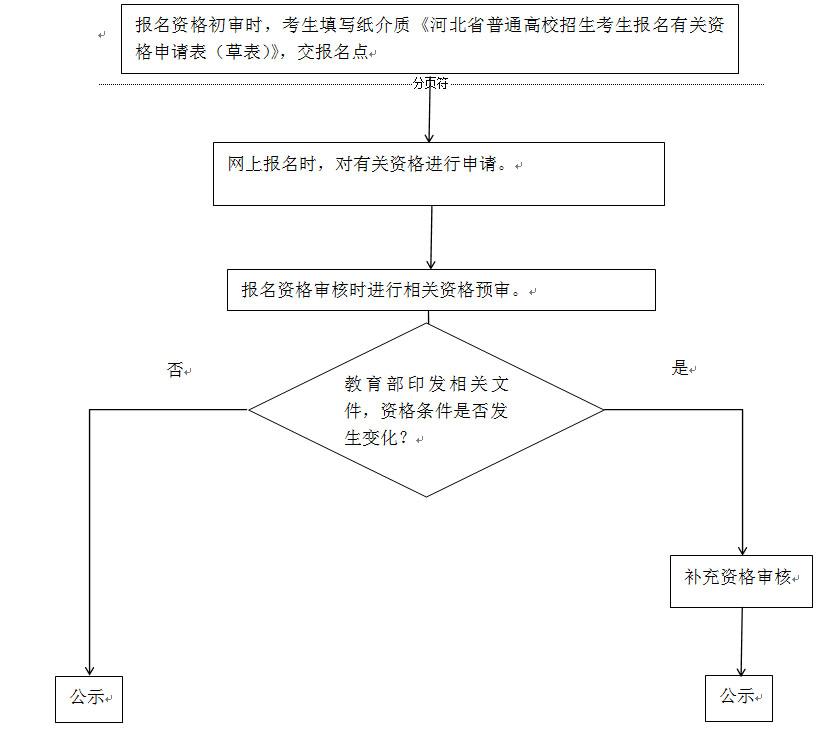2018年河北省普通高校招生考试报名须知